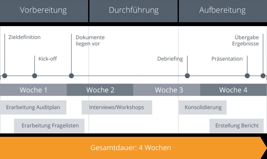 Zeitplan Architekturaudit
