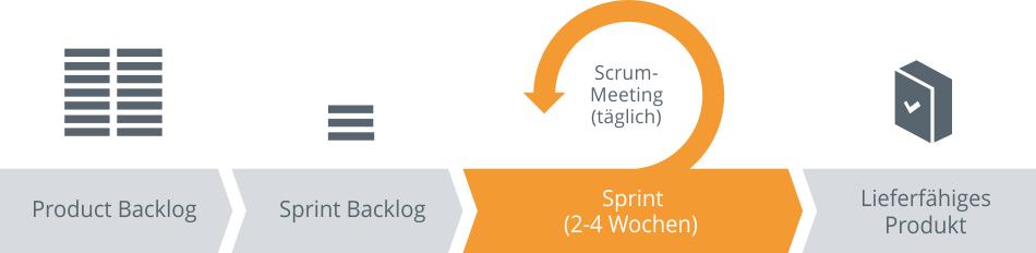 Agile-Projekte-Sprint