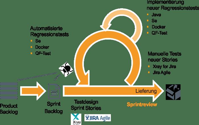 Agiles Testen Prozess