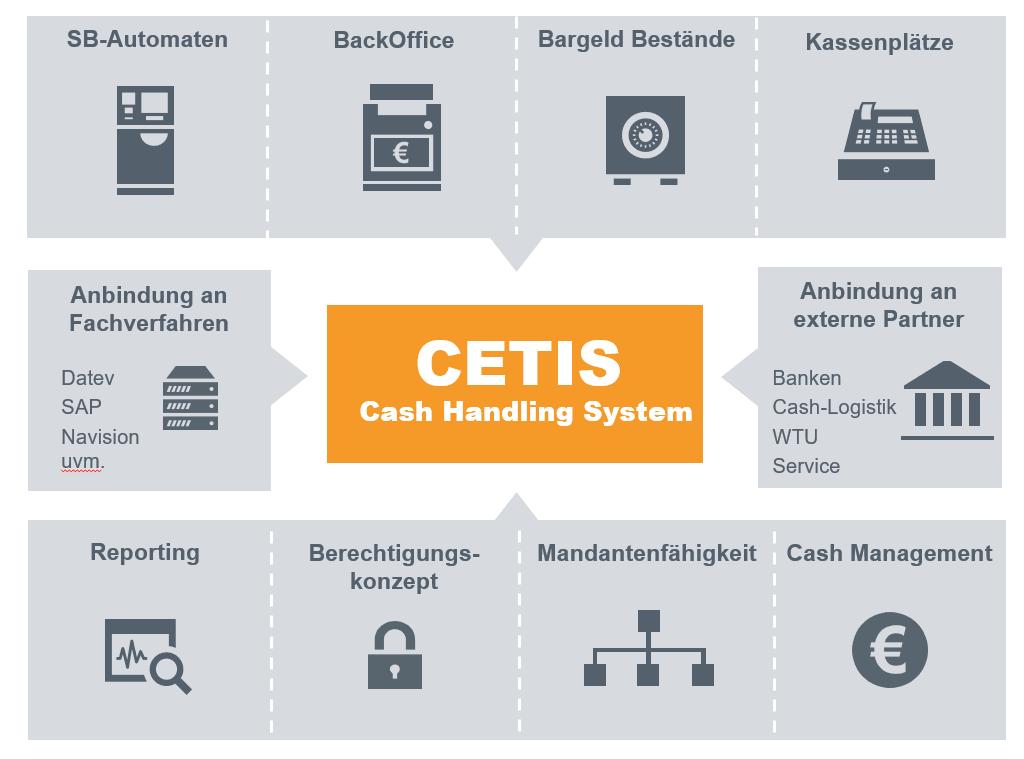 CETIS Cash Handling System Integration