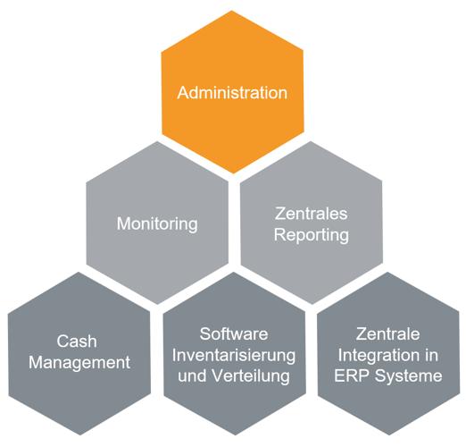 CETIS EMC Enterprise Management für Bargeldgeräte Administration