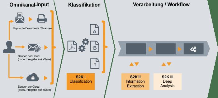 KI-semantische Analysen
