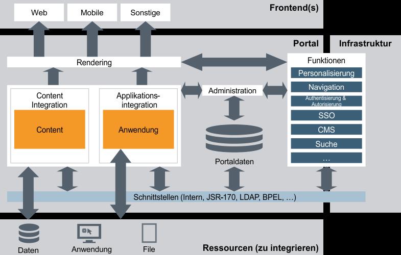 Portaltechnologie Prozess