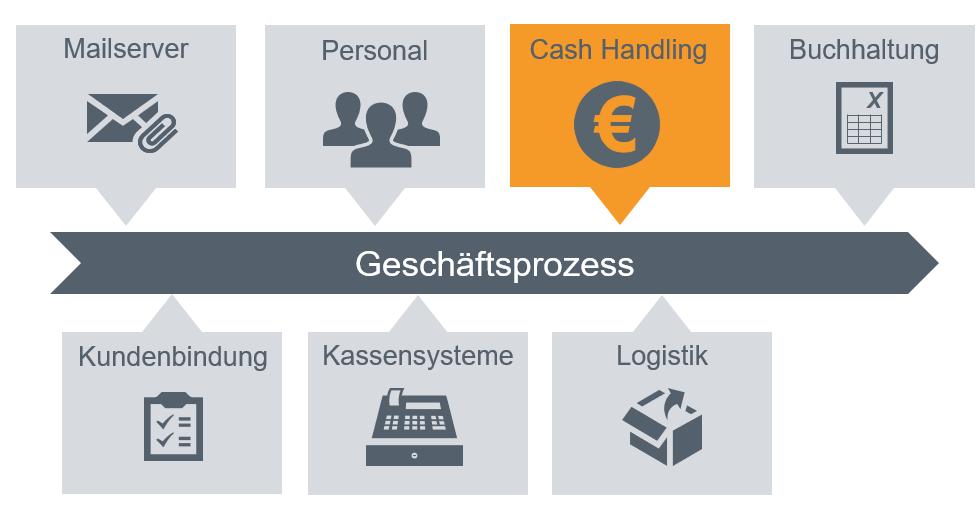 Prozess Bargeldlösung CETIS