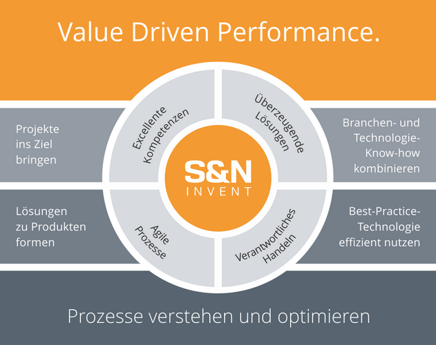 Value Driven Performance