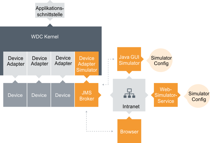Web Device Controller als Service
