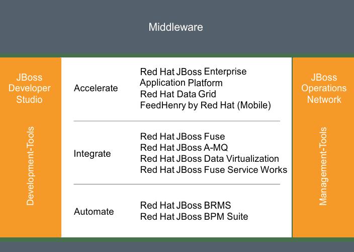 JBoss-RedHat Portfolio